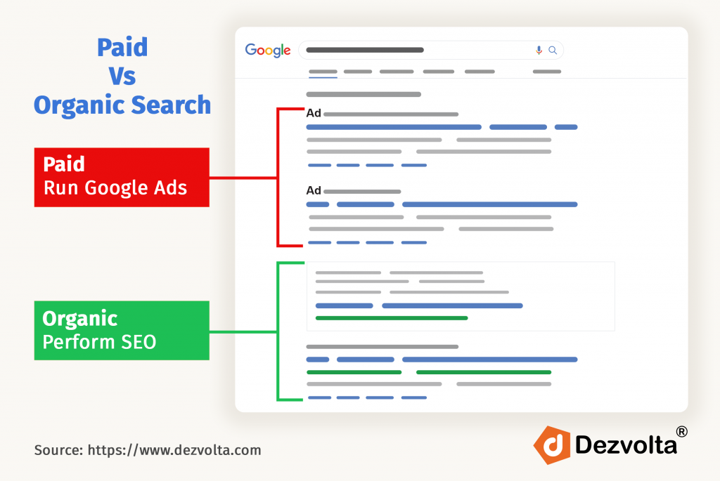 What is SEO? Difference between Paid and Organic Search