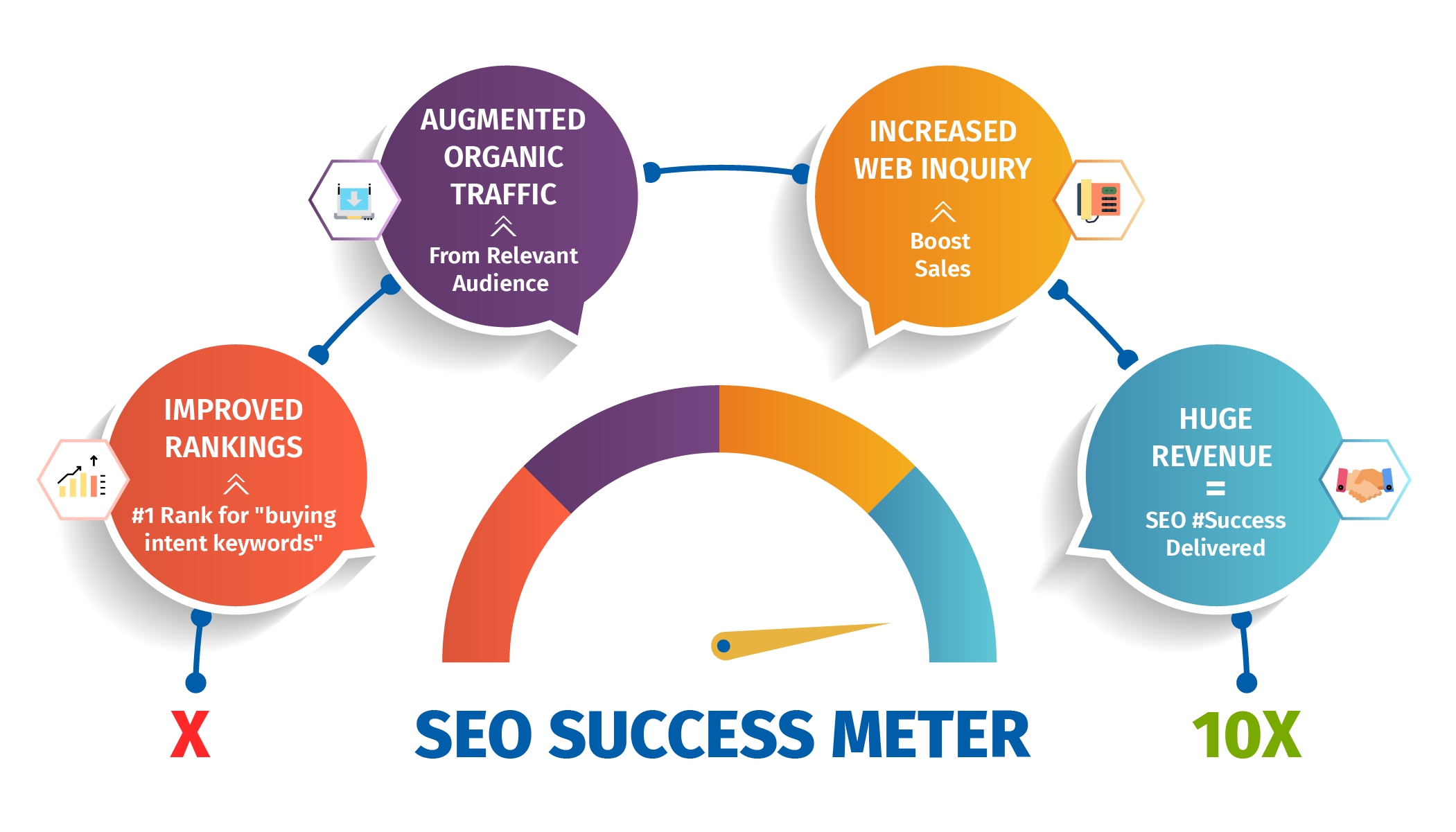 Professional SEO company in Chennai IN - SEO strategy
